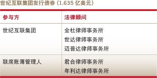 Deals of the year-Debt capital market-21Vianet Group's bond offering