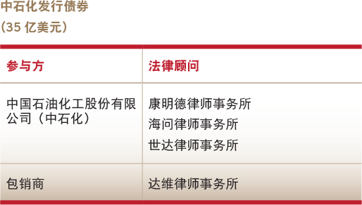 Deals of the year-Debt capital market-Sinopec's notes offering