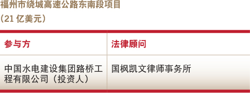 Deals of the year-Infrastructure-Fuzhou High-Speed Ring Road's southeastern section project