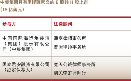 Deals of the year-Overseas Debt capital market-CIMC's landmark B-share to H-share listing