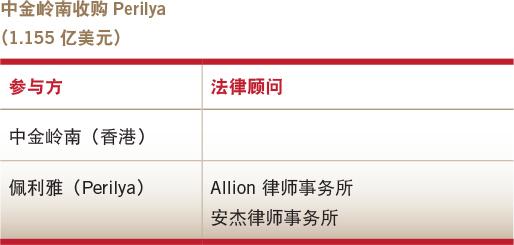 Deals of the year-Overseas M&A-Zhongjin Lingnan's acquisition of Perilya