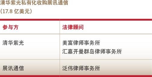 Deals of the year-Take private-Tsinghua Unigroup's take-private acquisition of Spreadtrum