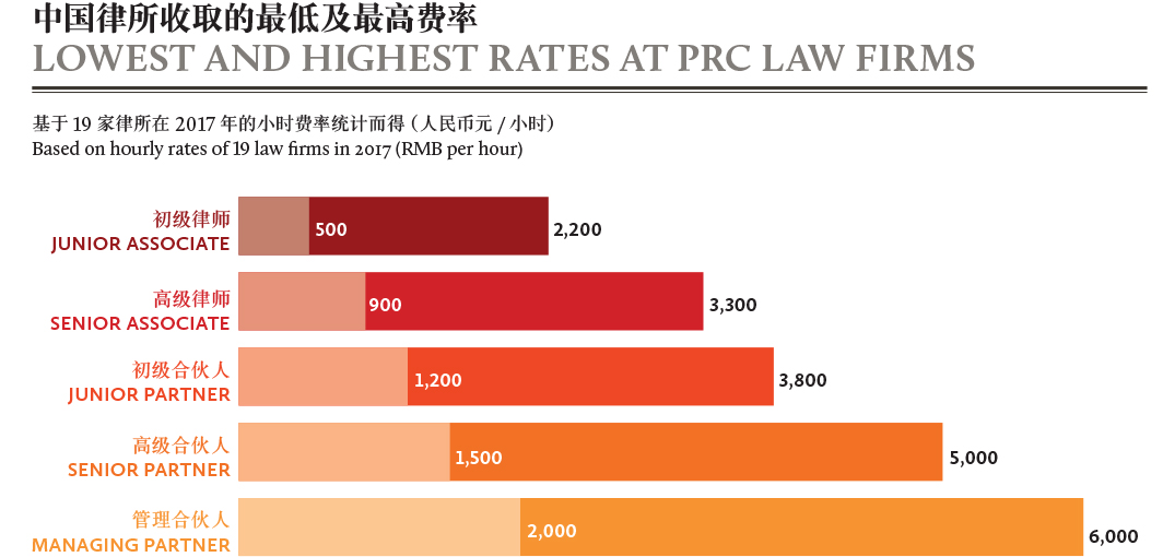 LOWEST AND HIGHEST RATES AT PRC LAW FIRMS