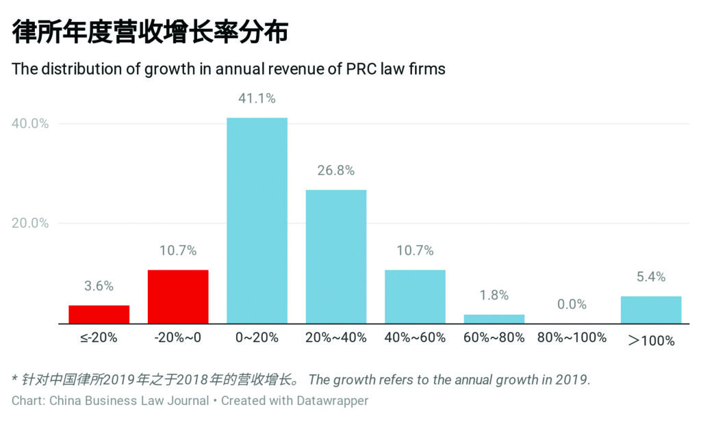 Distribution of growth in annual revenue of PRC law firms (2019)